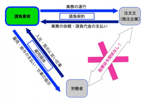ukeoi_shikumi